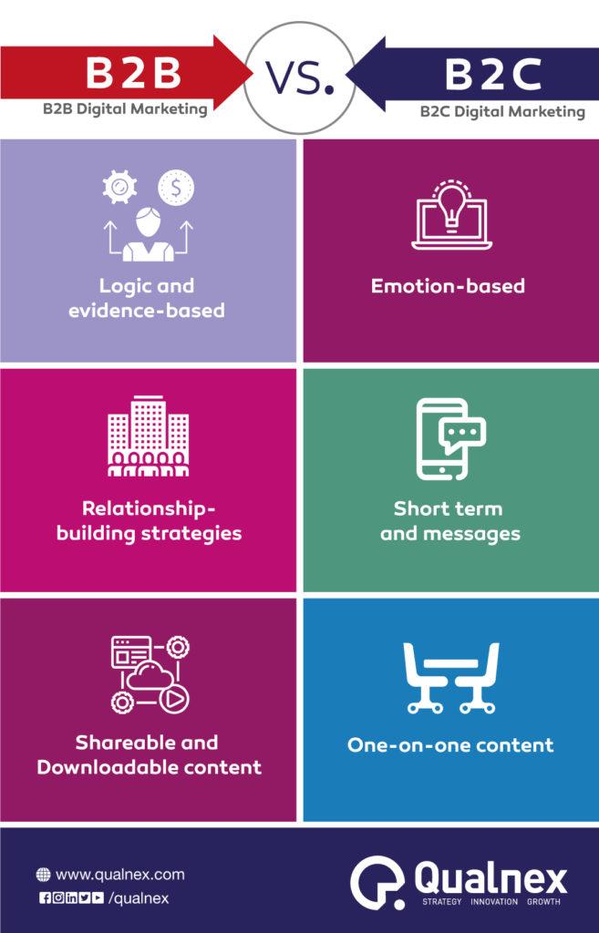 B2B-Digital-Marketing-Vs-B2C-Digital-Marketing